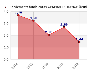 fonds euros GENERALI ELIXENCE, performances du fonds euros